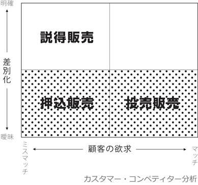 カスタマー・コンペディター分析図その1