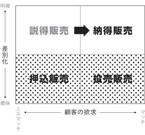 カスタマー・コンペディター分析図その2